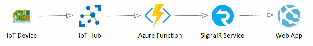Sending IoT data real-time to the browser with Azure IoT Hub